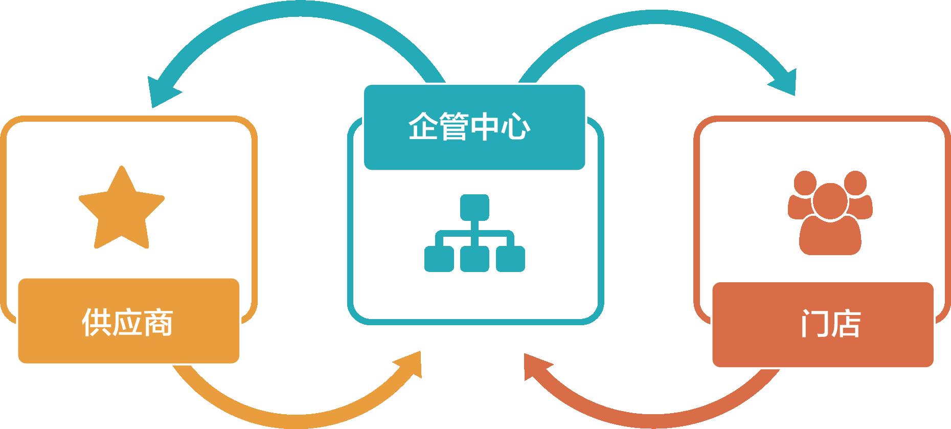 加入我们·合作共赢-企管中心插图(2)